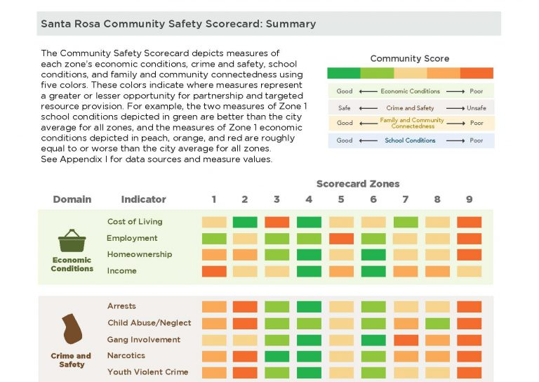 Page from City of Santa Rosa Community Safety Score Card